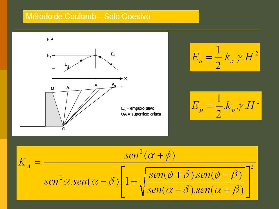 Método de Coulomb – Solo Coesivo