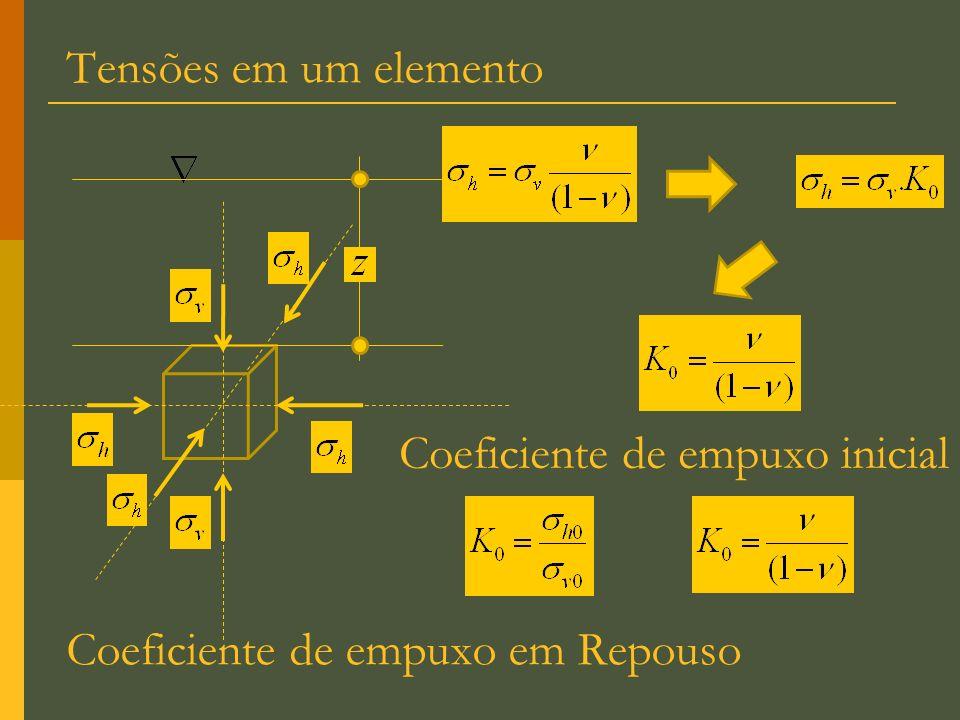 Tensões em um elemento Coeficiente de empuxo inicial Coeficiente de empuxo em Repouso