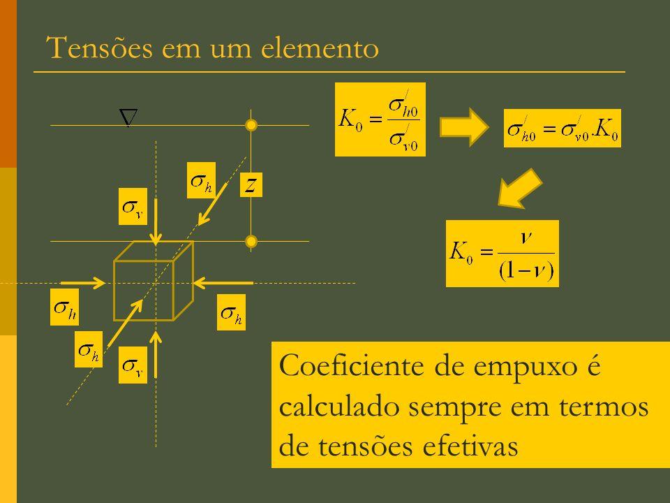 Tensões em um elemento Coeficiente de empuxo é calculado sempre em termos de tensões efetivas