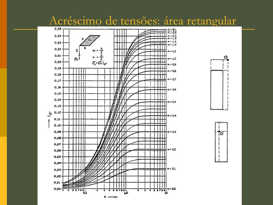 Acréscimo de tensões: área retangular