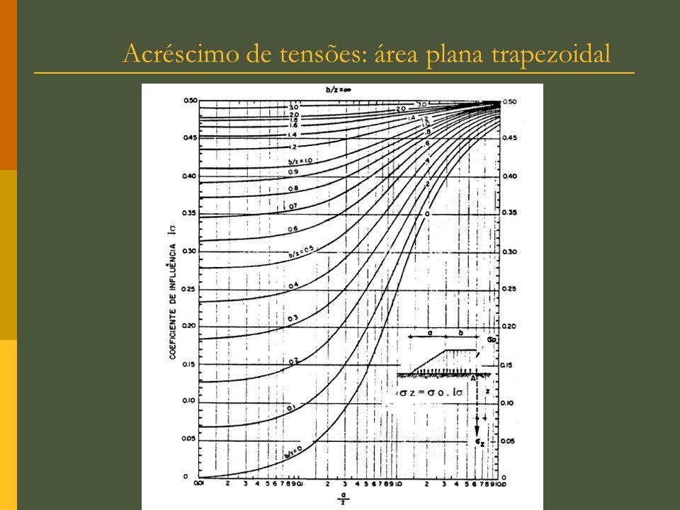Acréscimo de tensões: área plana trapezoidal