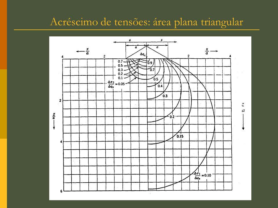 Acréscimo de tensões: área plana triangular
