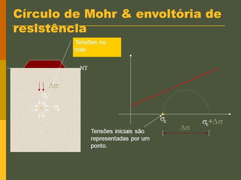 Círculo de Mohr & envoltória de resistência