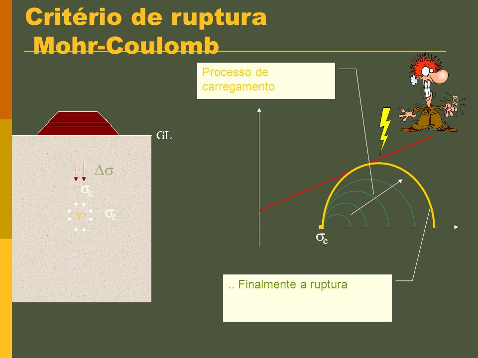 Critério de ruptura Mohr-Coulomb