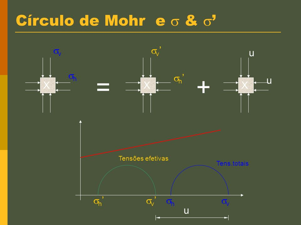 = + Círculo de Mohr e  & ' v h v' h' u X X X h' v' h v u