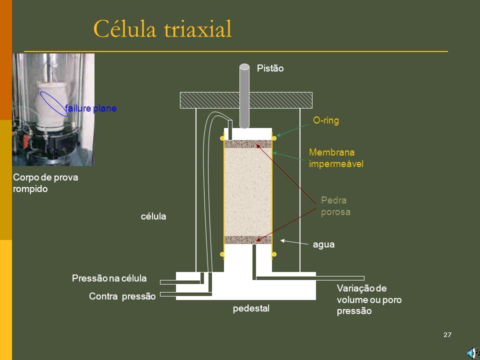 Célula triaxial Pistão failure plane O-ring Membrana impermeável