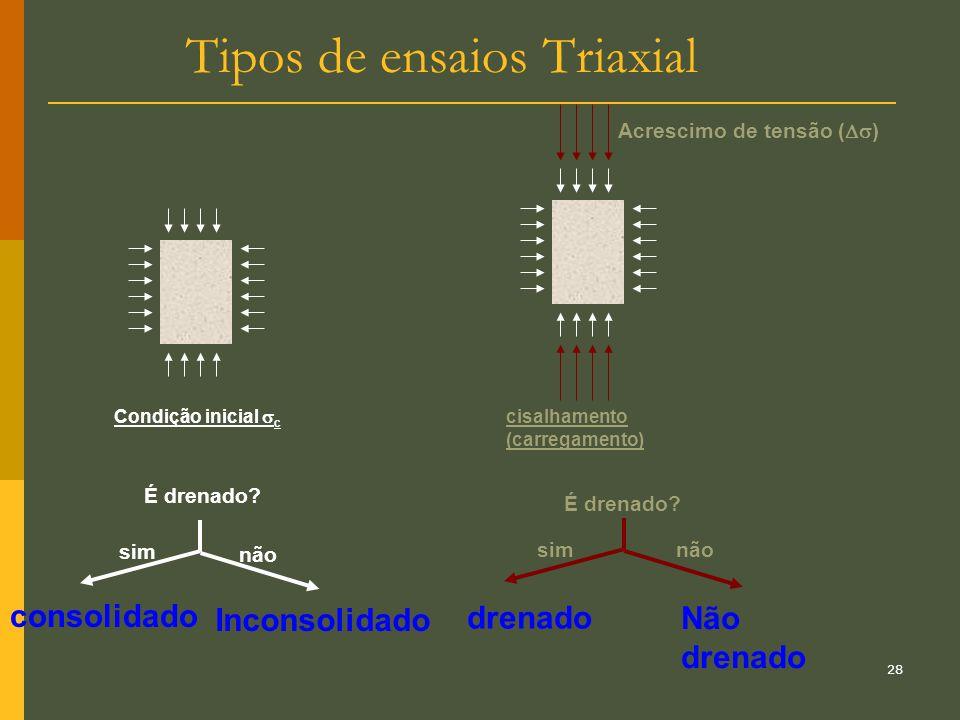 Tipos de ensaios Triaxial
