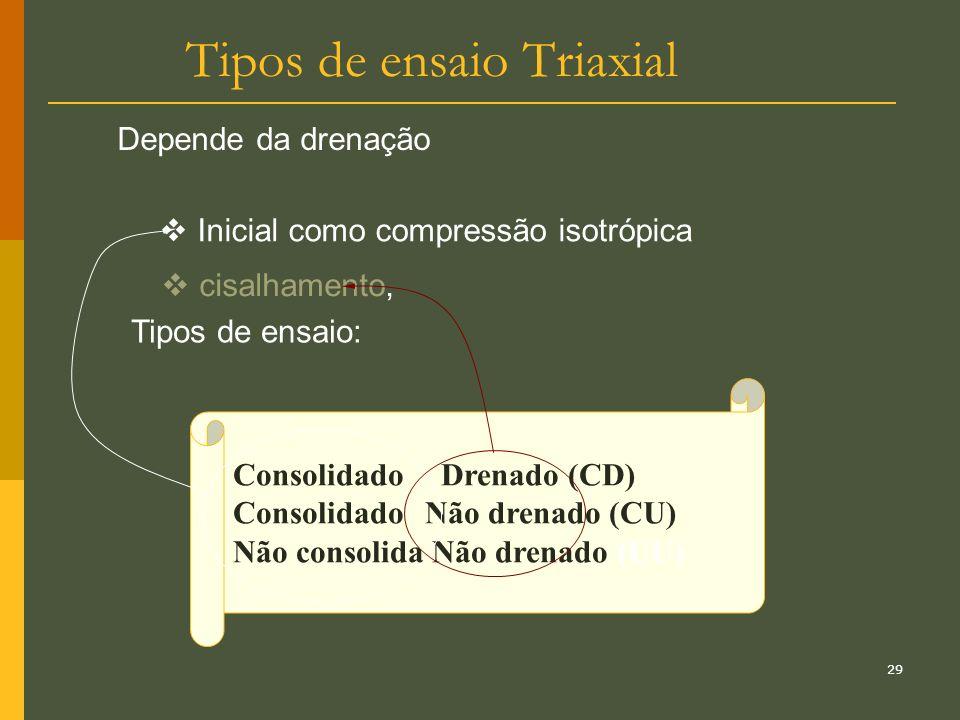 Tipos de ensaio Triaxial