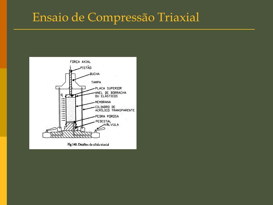 Ensaio de Compressão Triaxial
