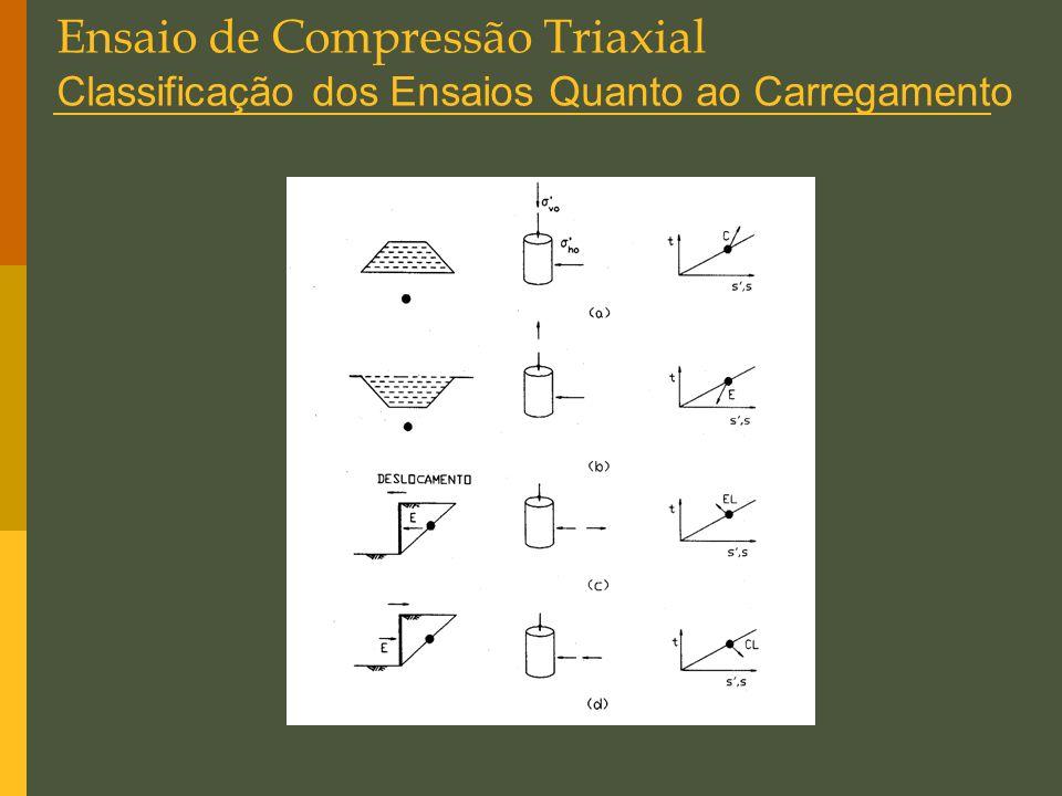 Ensaio de Compressão Triaxial Classificação dos Ensaios Quanto ao Carregamento