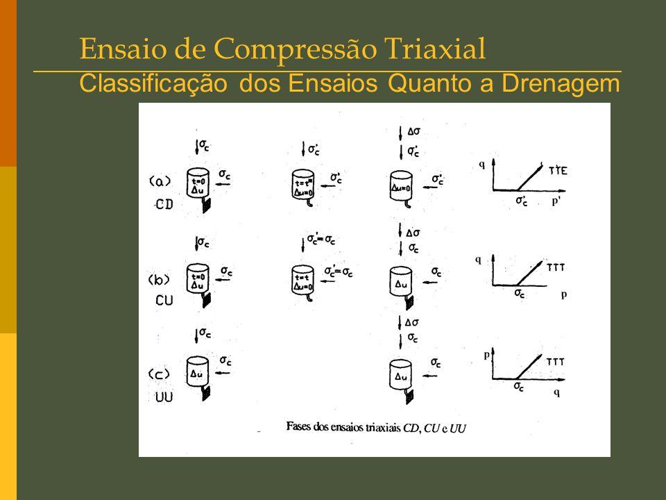 Ensaio de Compressão Triaxial Classificação dos Ensaios Quanto a Drenagem