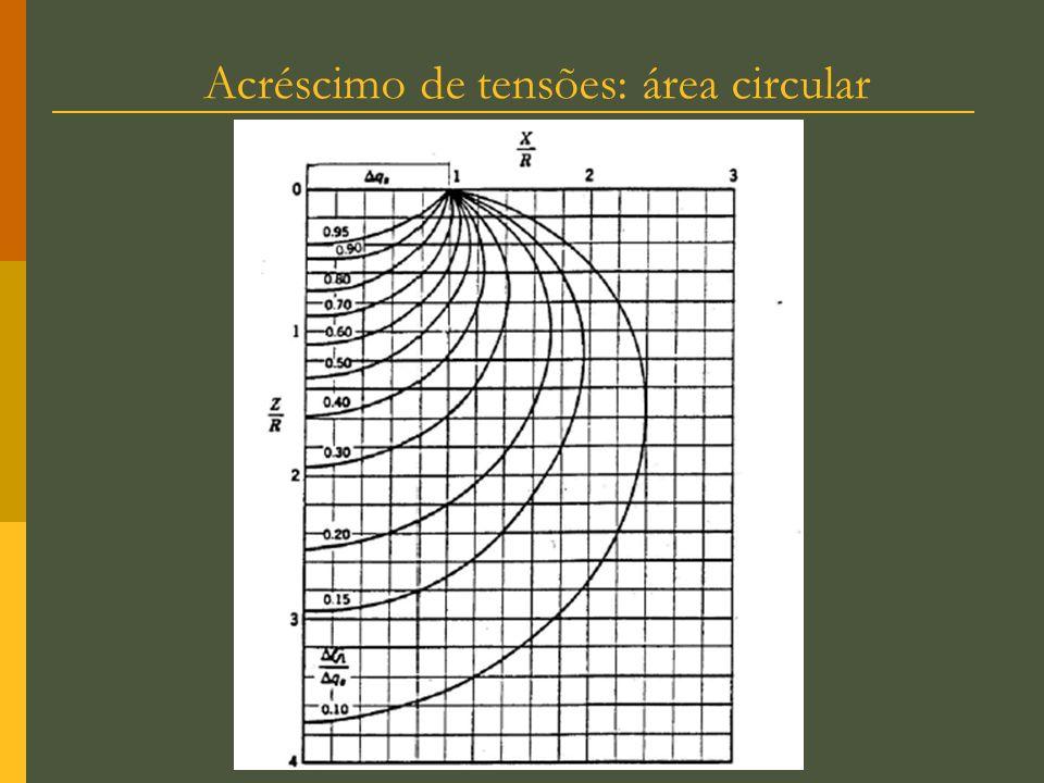 Acréscimo de tensões: área circular