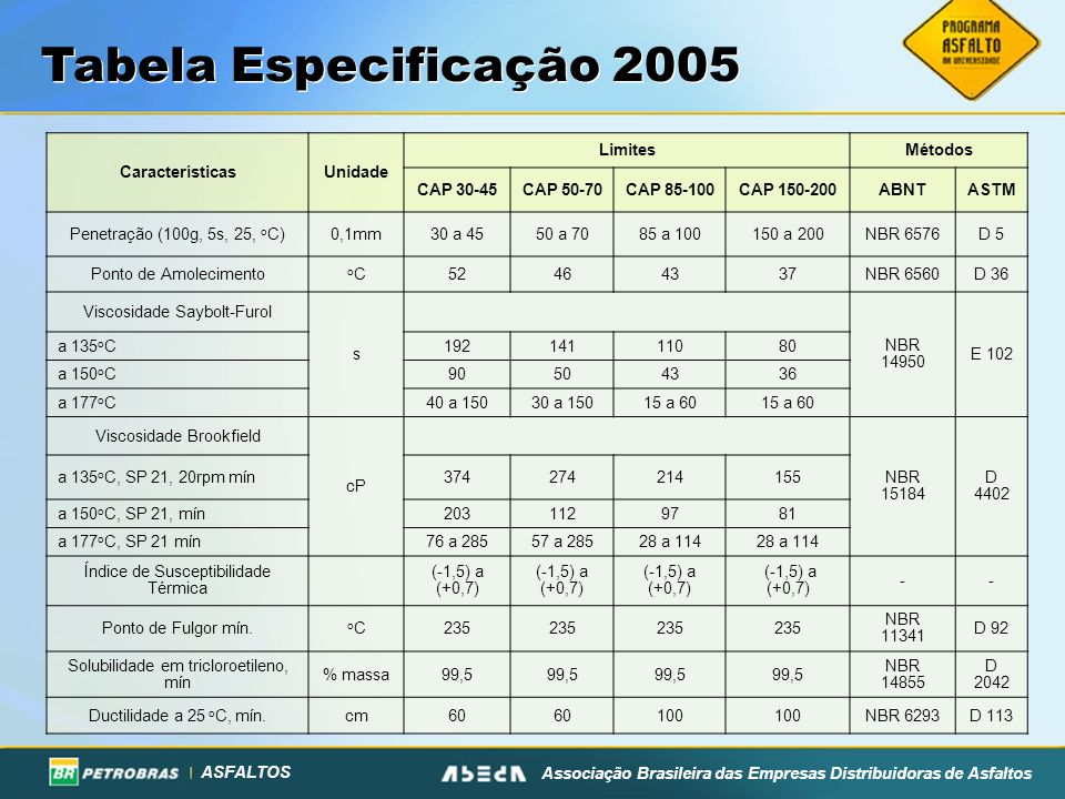Tabela Especificação 2005 Características Unidade Limites Métodos