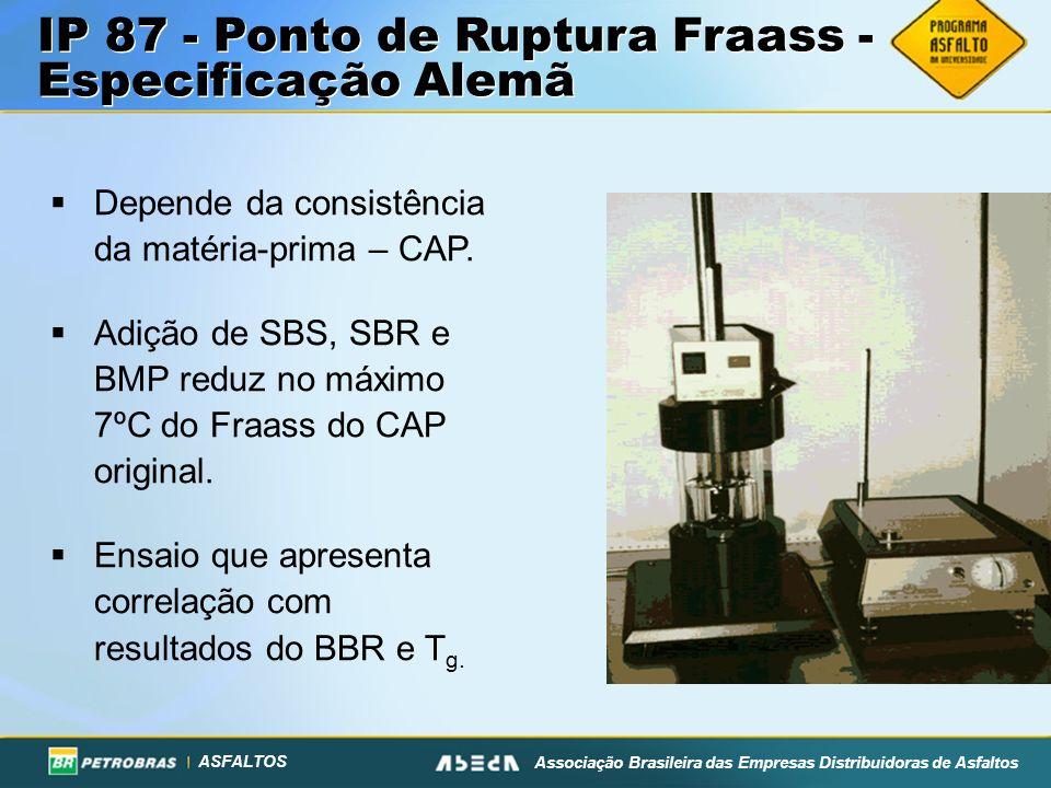 IP 87 - Ponto de Ruptura Fraass - Especificação Alemã
