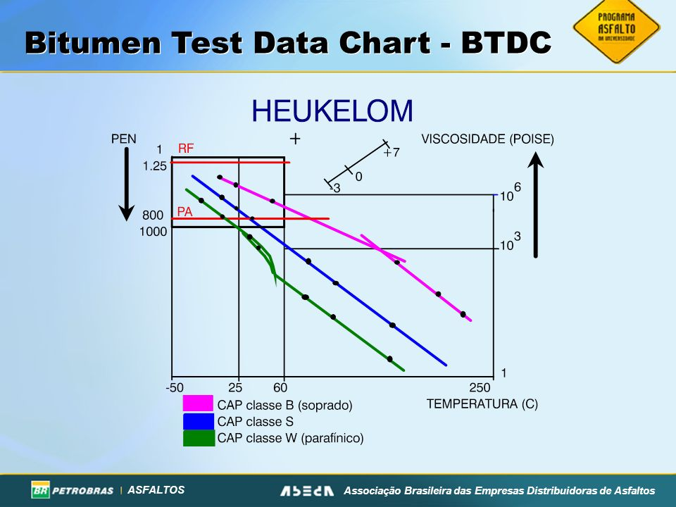 Bitumen Test Data Chart - BTDC