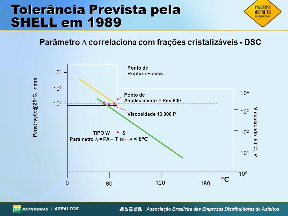 Parâmetro  correlaciona com frações cristalizáveis - DSC