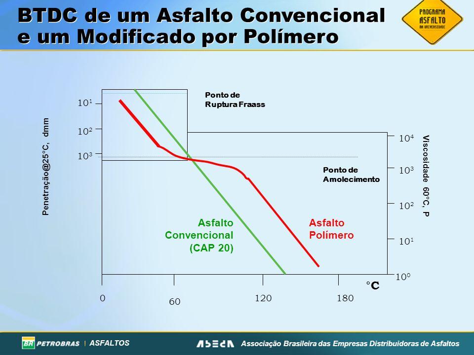 BTDC de um Asfalto Convencional e um Modificado por Polímero