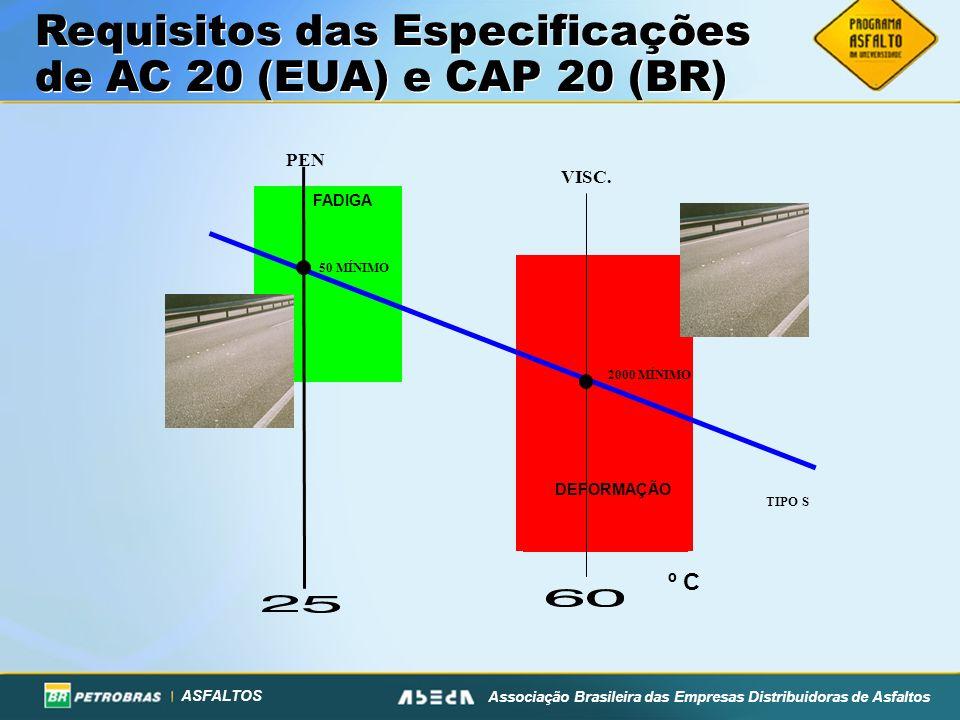 Requisitos das Especificações de AC 20 (EUA) e CAP 20 (BR)