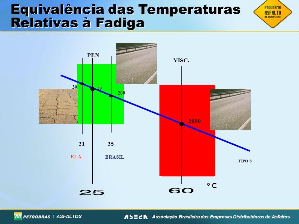 Equivalência das Temperaturas Relativas à Fadiga