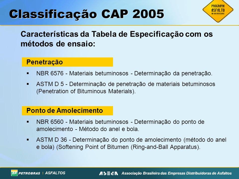 Classificação CAP 2005 Características da Tabela de Especificação com os métodos de ensaio: Penetração.
