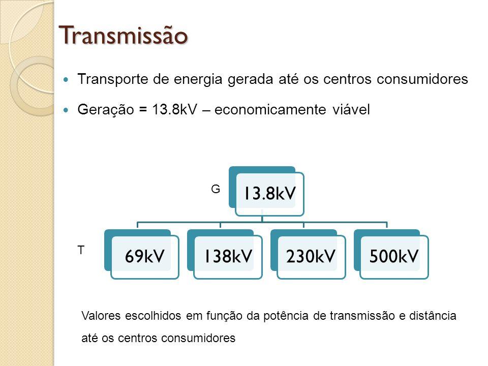 Transmissão Transporte de energia gerada até os centros consumidores