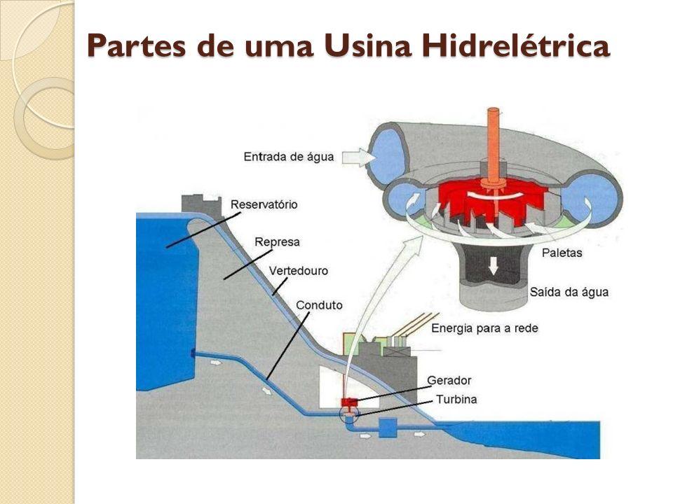 Partes de uma Usina Hidrelétrica