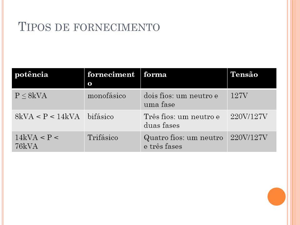 Tipos de fornecimento potência fornecimento forma Tensão P ≤ 8kVA