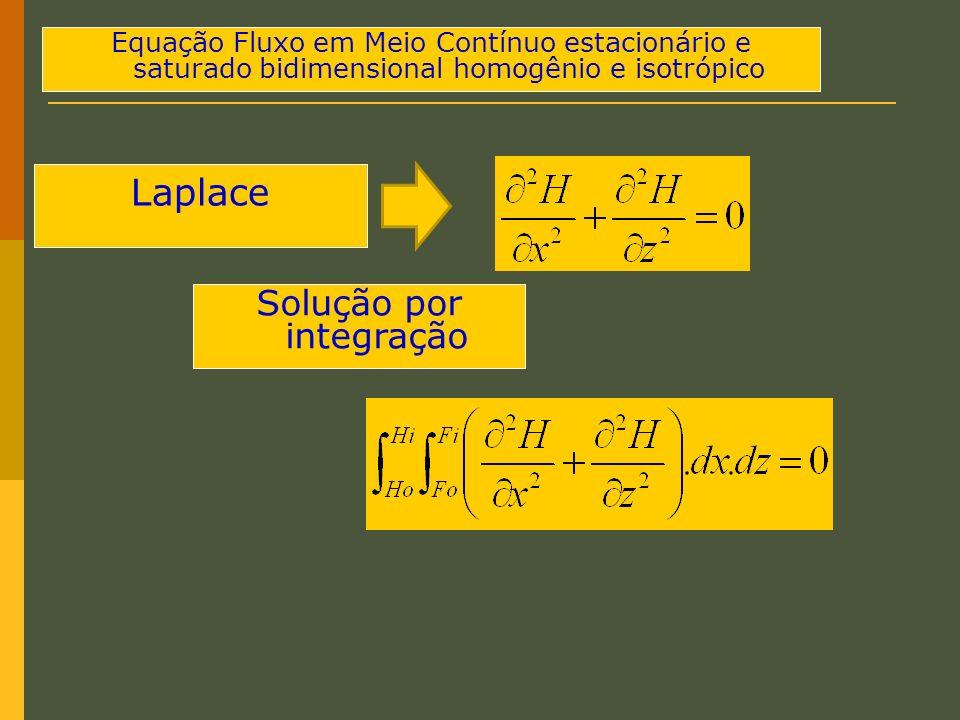 Solução por integração