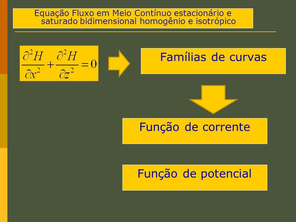 Famílias de curvas Função de corrente Função de potencial