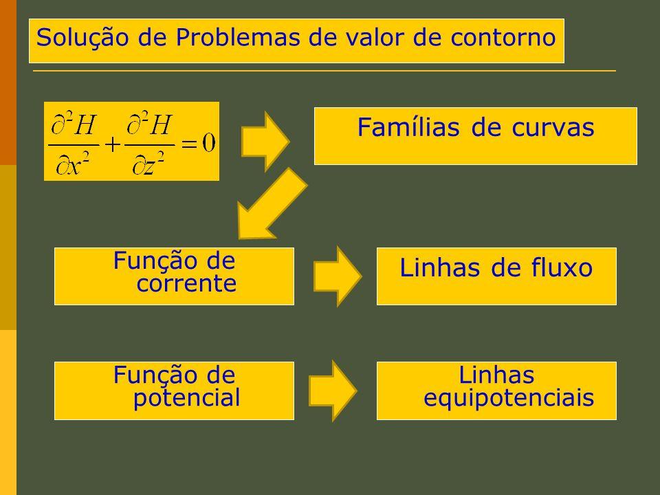 Famílias de curvas Linhas de fluxo