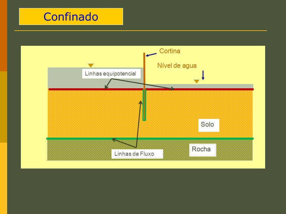 Confinado Linhas equipotencial Linhas de Fluxo