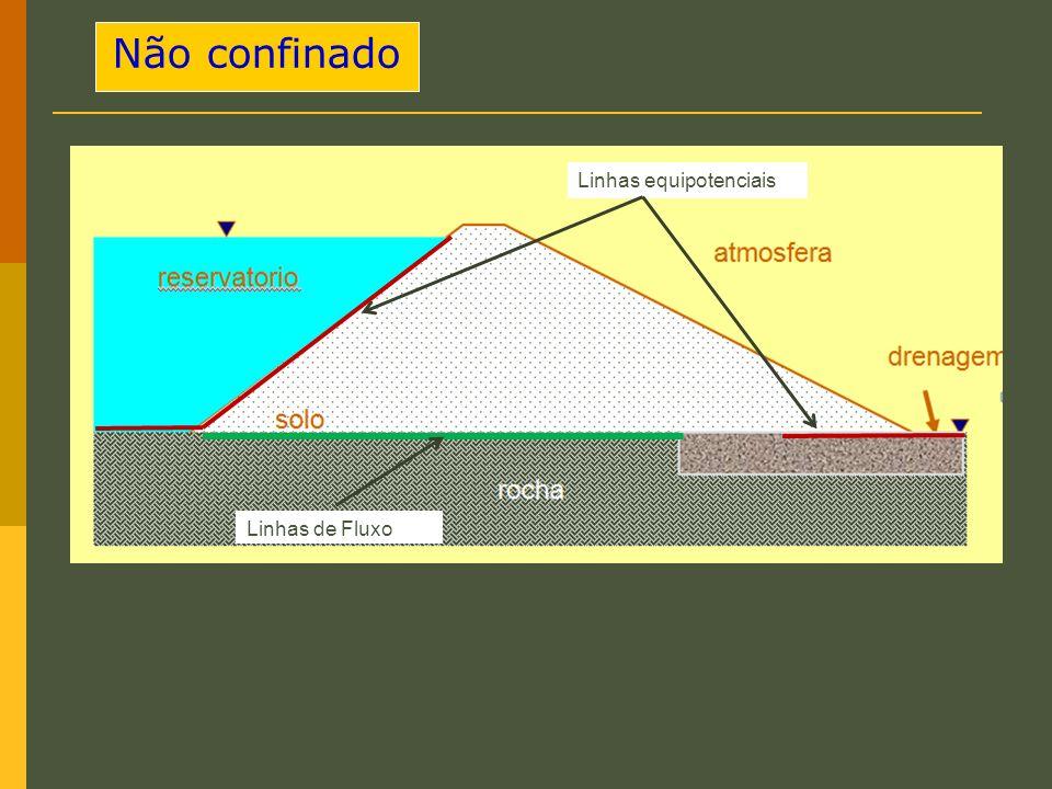 Não confinado Linhas equipotenciais Linhas de Fluxo