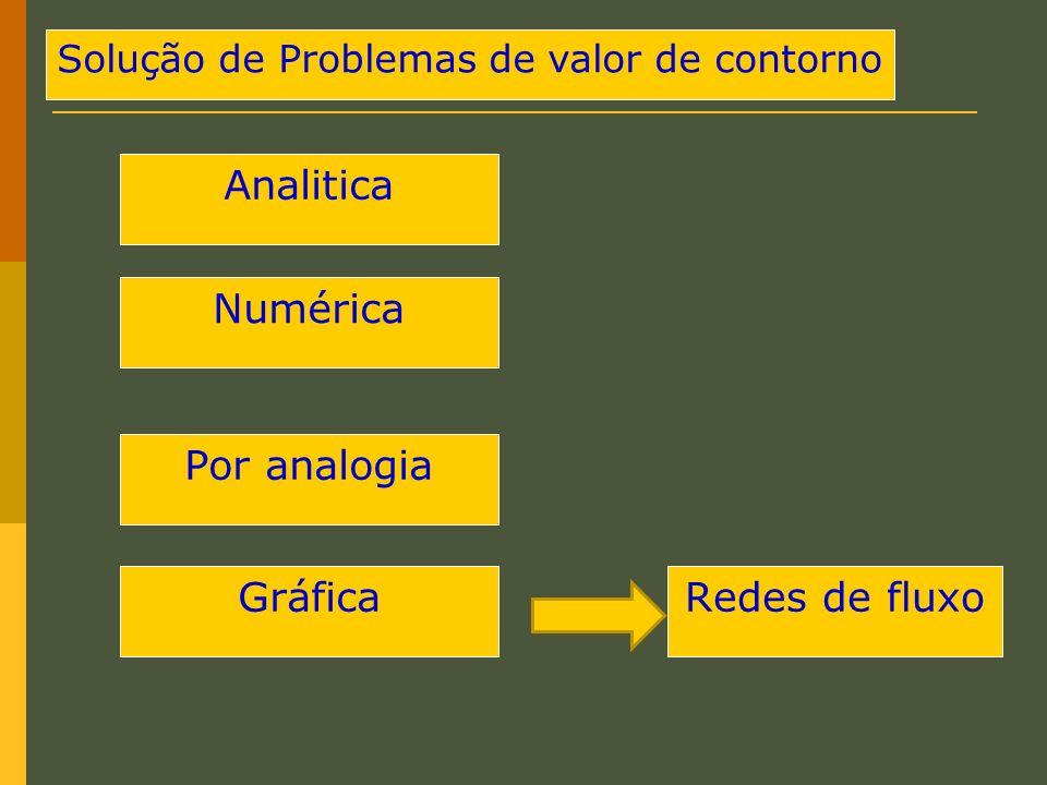 Solução de Problemas de valor de contorno