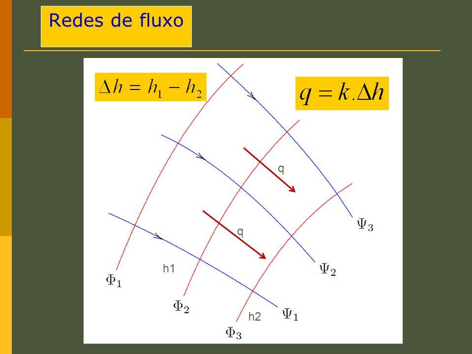 Redes de fluxo q q h1 h2
