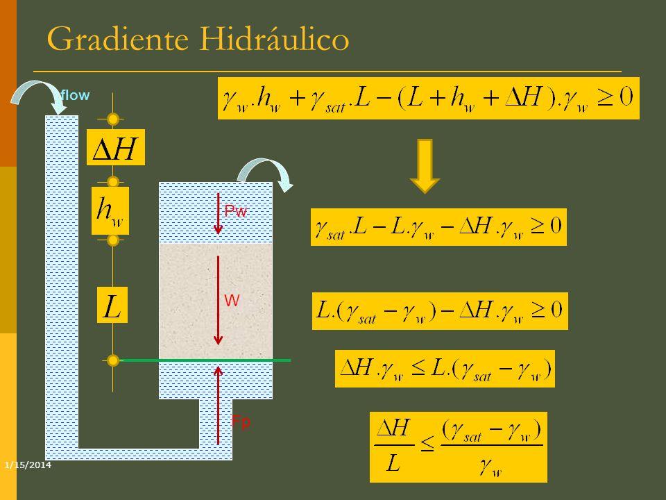 Gradiente Hidráulico flow Pw W Fp 3/25/2017