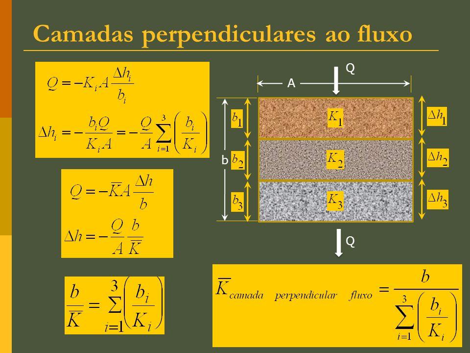 Camadas perpendiculares ao fluxo