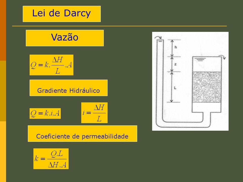 Coeficiente de permeabilidade