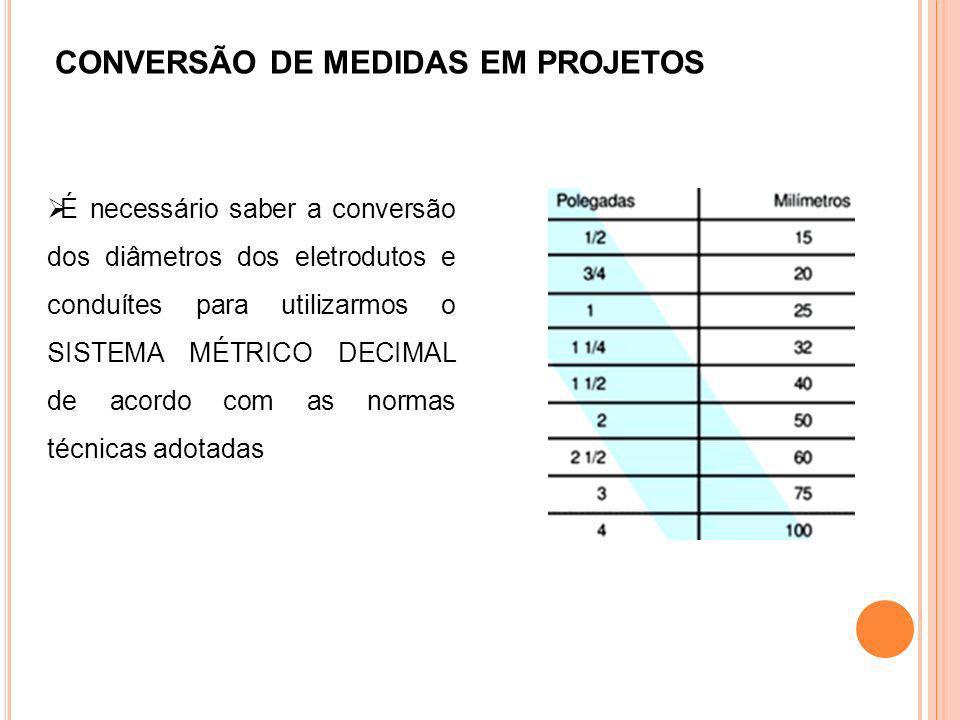 CONVERSÃO DE MEDIDAS EM PROJETOS