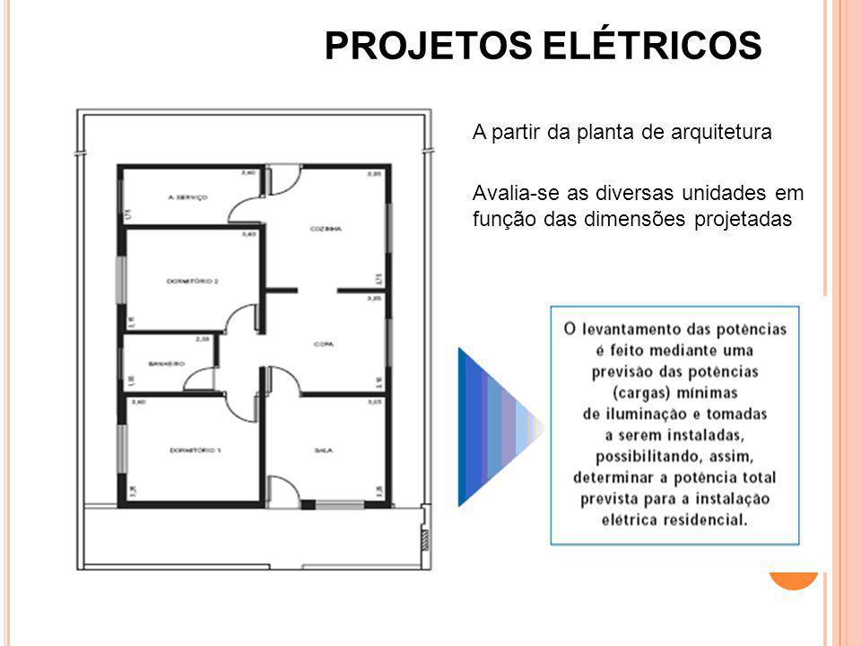 PROJETOS ELÉTRICOS A partir da planta de arquitetura