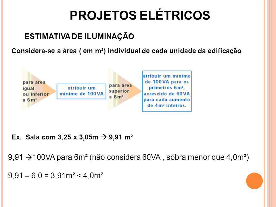 PROJETOS ELÉTRICOS ESTIMATIVA DE ILUMINAÇÃO