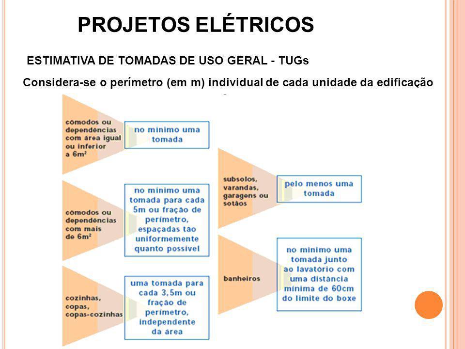 PROJETOS ELÉTRICOS ESTIMATIVA DE TOMADAS DE USO GERAL - TUGs