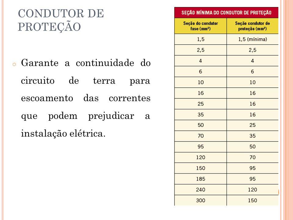 CONDUTOR DE PROTEÇÃO Garante a continuidade do circuito de terra para escoamento das correntes que podem prejudicar a instalação elétrica.