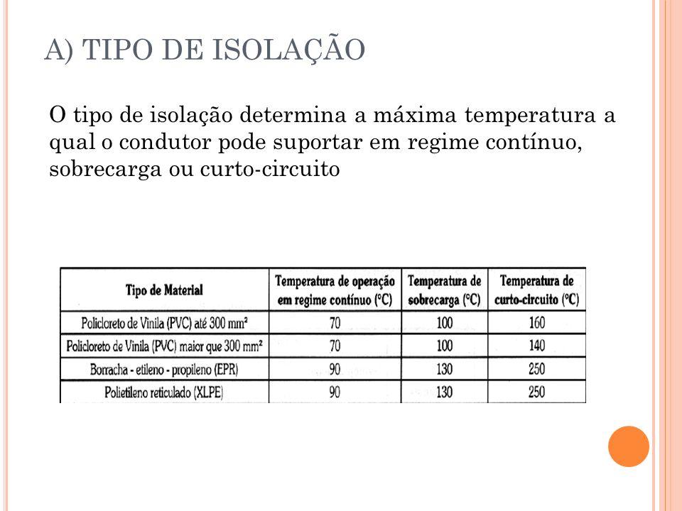 A) TIPO DE ISOLAÇÃO