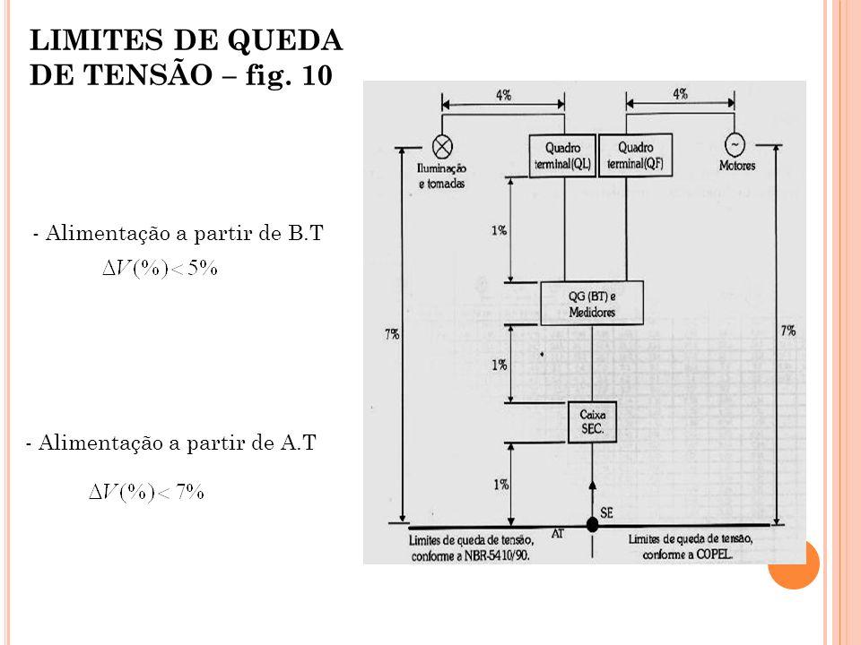 LIMITES DE QUEDA DE TENSÃO – fig. 10