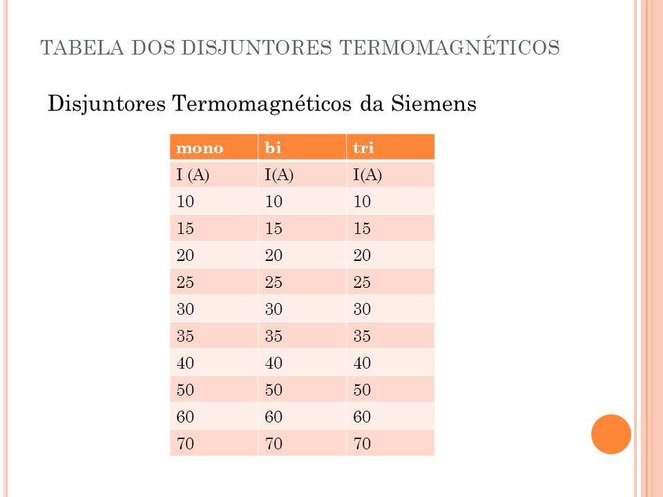 TABELA DOS DISJUNTORES TERMOMAGNÉTICOS