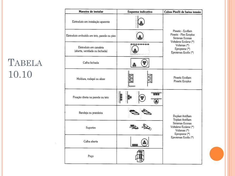 Tabela 10.10