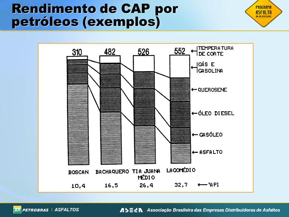 Rendimento de CAP por petróleos (exemplos)