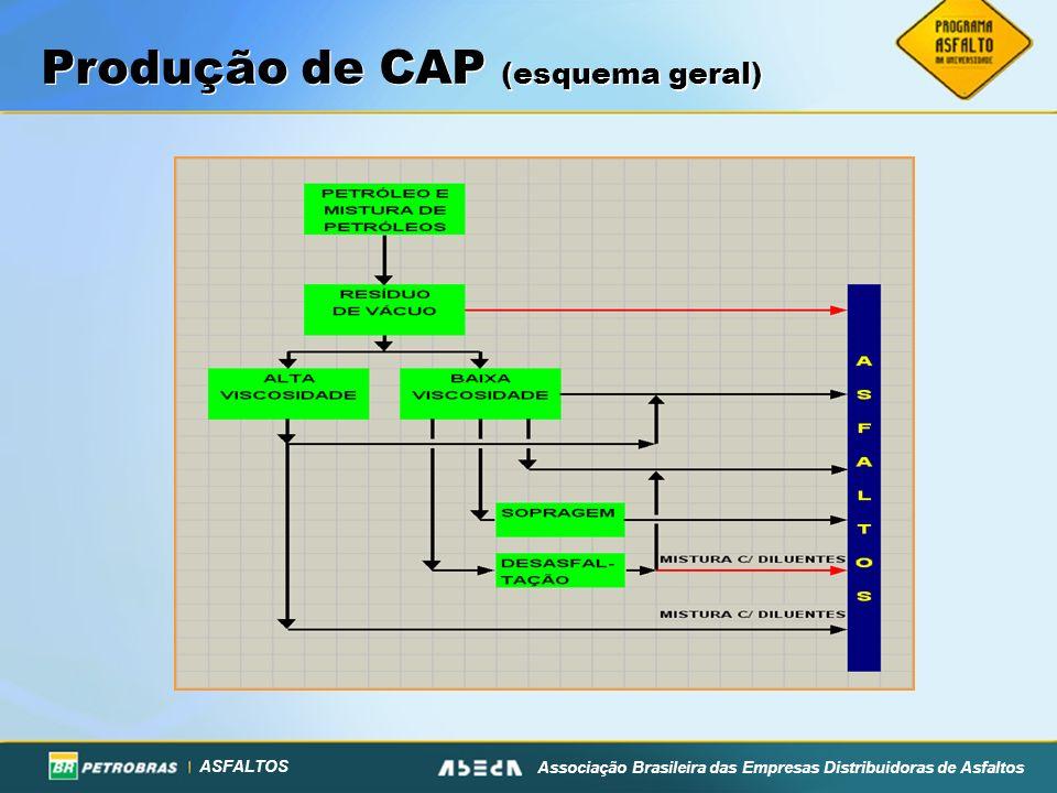 Produção de CAP (esquema geral)