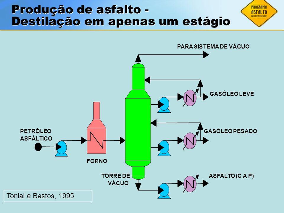 Destilação em apenas um estágio