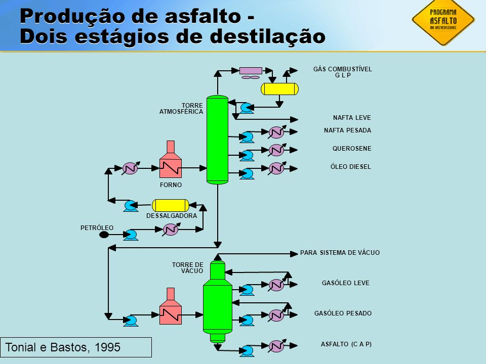 Dois estágios de destilação